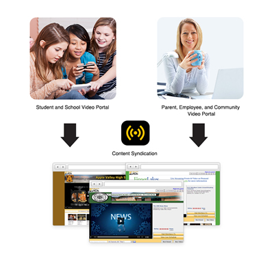 Eduvision enables one click syndication of content to other schools, districts, states